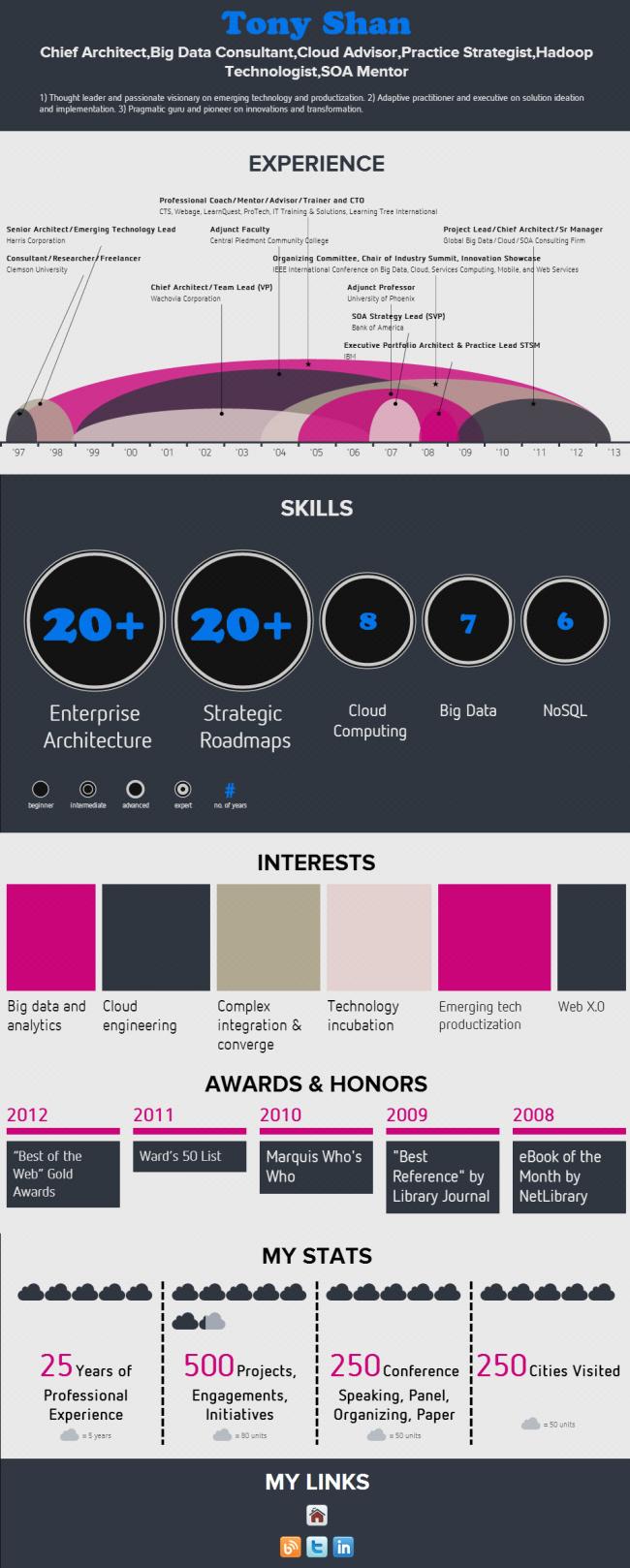 Infographics_Tony Shan